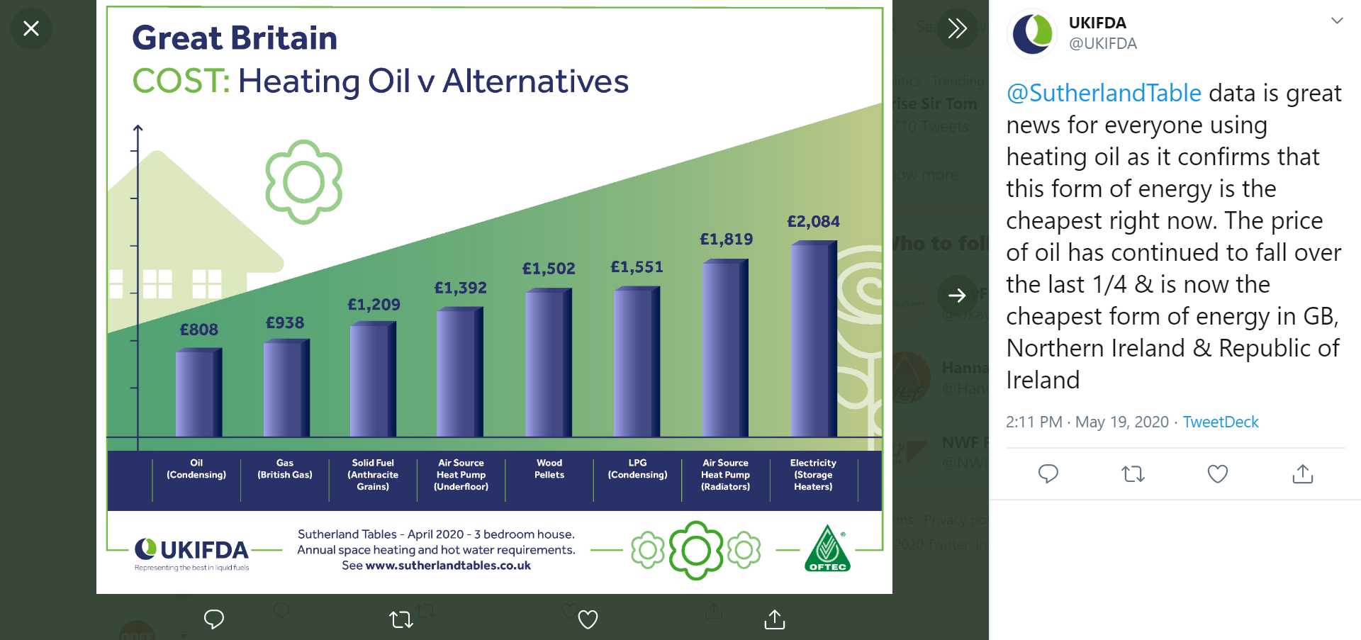 Sutherland tables tweeted by UKIFDA April 2020 Heating Oil v Alternatives
