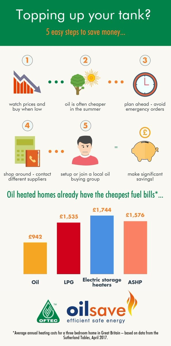 Oftec oilsave 5 ways to save infographic