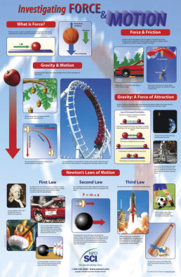 Poster: Investigating Force & Motion (Laminated)