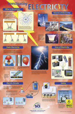 Poster: Investigating Electricity (Laminated)