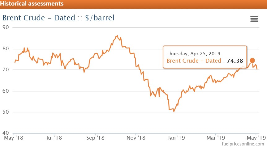 Crude Price May 18 to April 19 inc