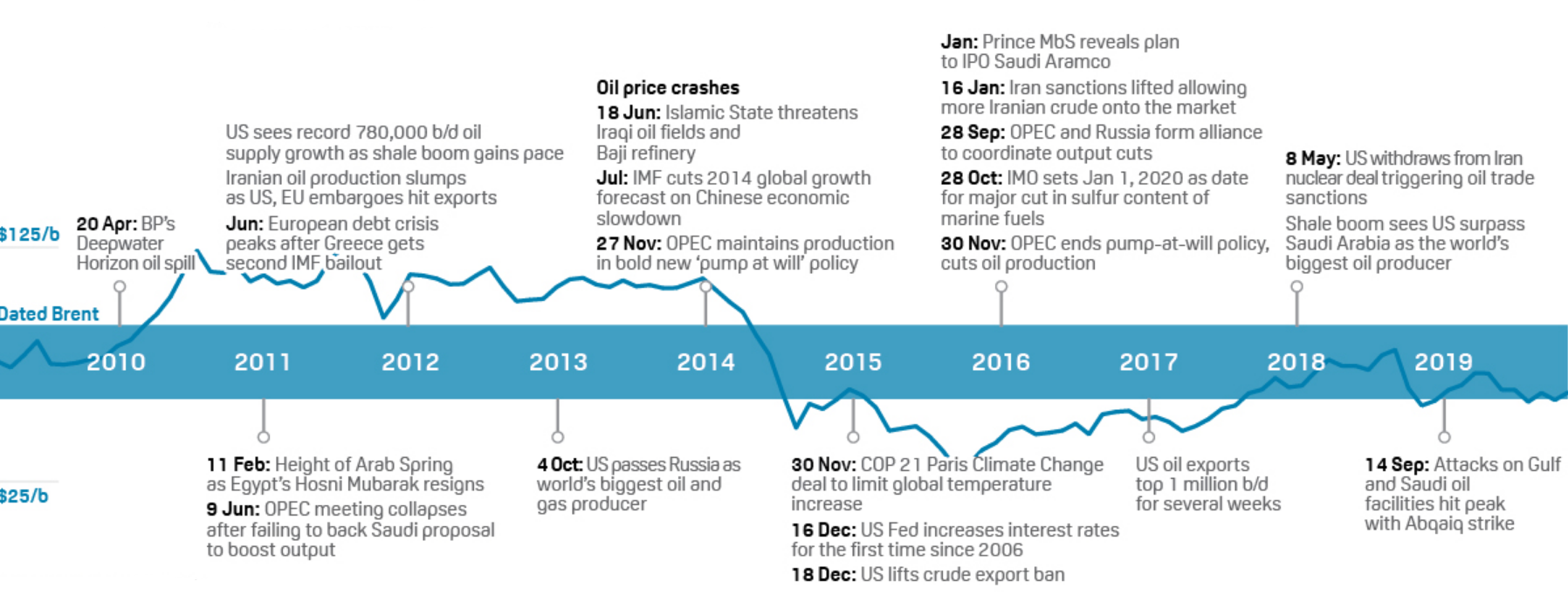 Oil Prices and Major events 2010 to 2019