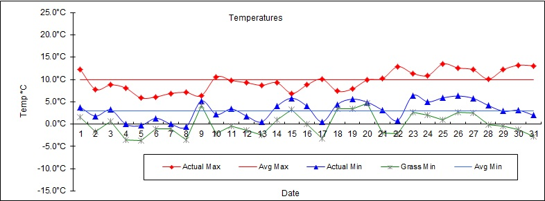 Mar 16 Weather graph