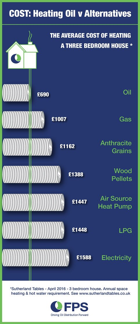 FPS Comparative heating costs April 2016