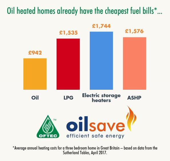 Oftec Heating Costs Apr 17 section of Infographic