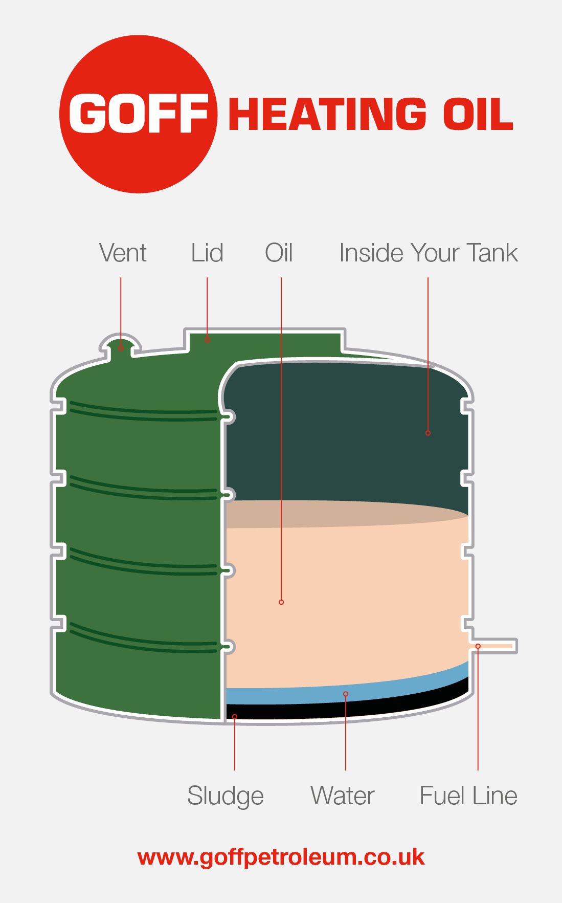 GOFF Heating Oil Tank Cross Section