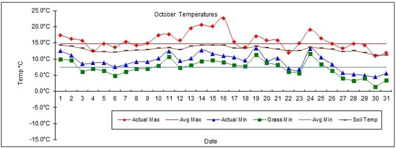 Goff Heating Oil Weather Station Statistics October 2017