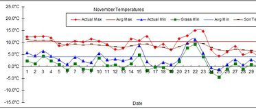 Goff Heating Oil Weather Station Statistics November 2017