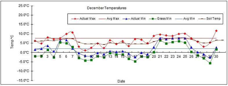 Goff Heating Oil Weather Station Statistics December 2017