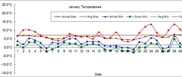 Goff Heating Oil Weather Station Statistics January 2018