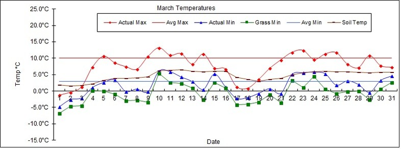 Goff Heating Oil Weather Station Statistics March 2018