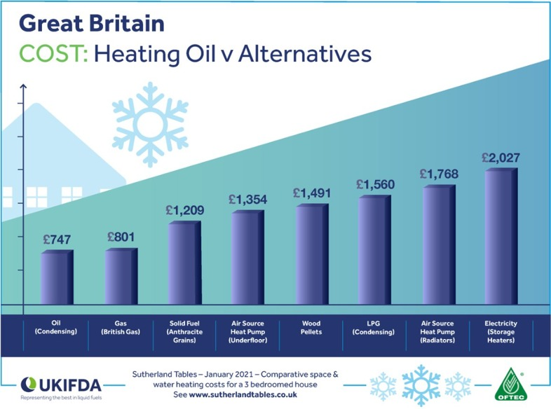 Oil is the cheapest way to heat your home in the UK !