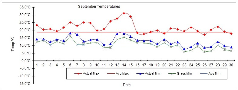 Goff Heating Oil Weather Station Statistics September 2016