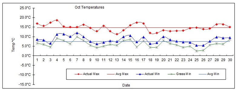 Goff Heating Oil Weather Station Statistics October 2016
