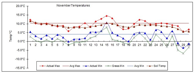 Goff Heating Oil Weather Station Statistics November 2016