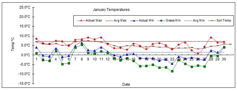 Goff Heating Oil Weather Station Statistics January 2017