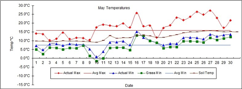 Goff Heating Oil Weather Station Statistics May 2017