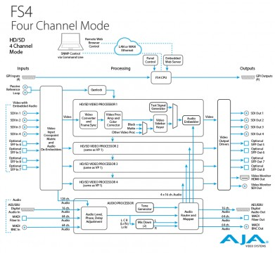 FourChannel-lg_architecture_FS4