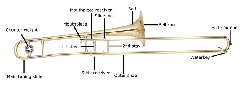 Guide To Buying Your First Trombone How To Choose A